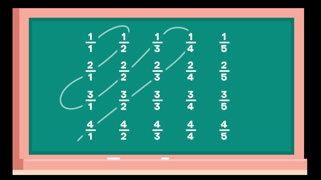 Esquema para ordenar los números racionales